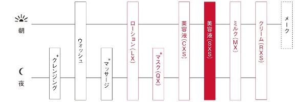 ホワイトショットSXSの使用順序